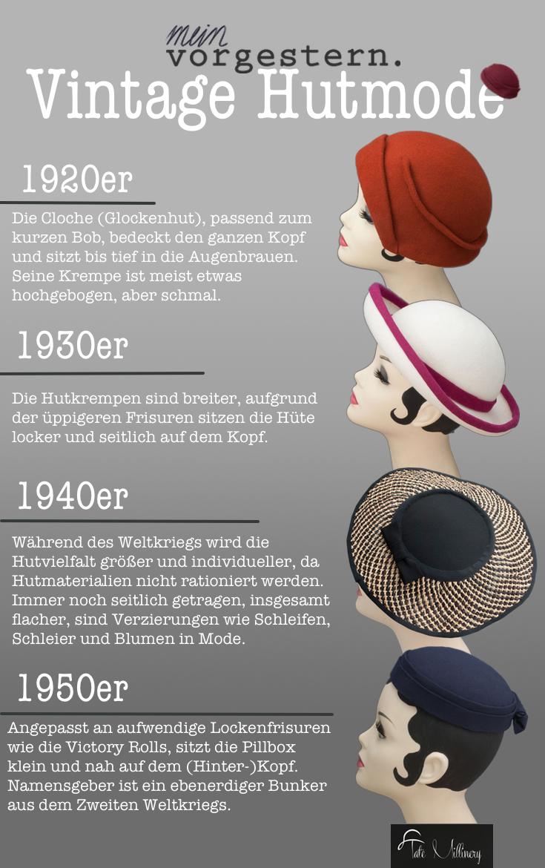 Infografik Vintage Hutmode Geschichte